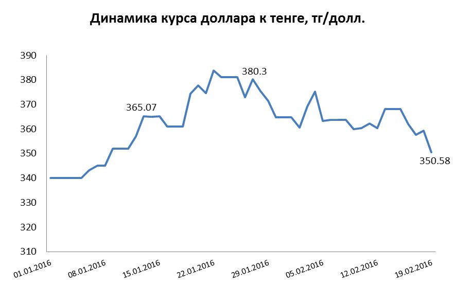 динамика тенге к доллару график достойными производителями термобелья